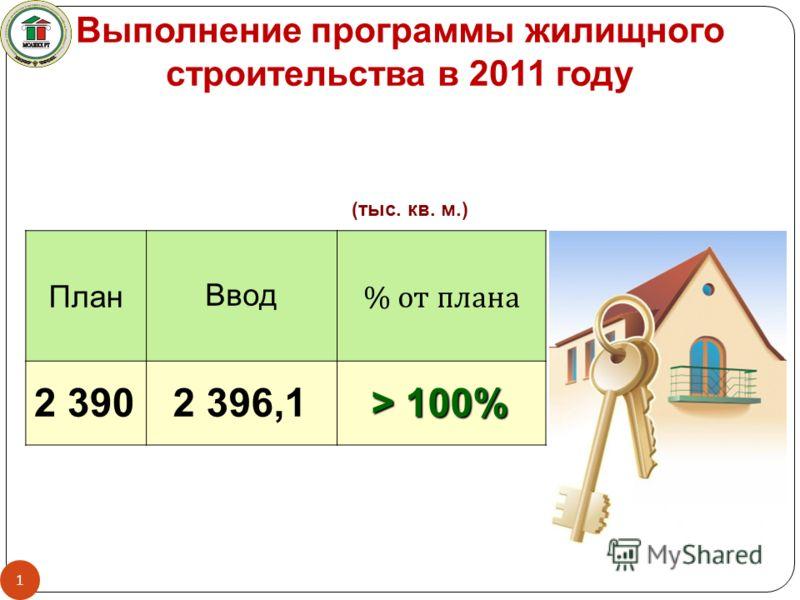 ПланВвод % от плана 2 3902 396,1 > 100% (тыс. кв. м.) Выполнение программы жилищного строительства в 2011 году 1