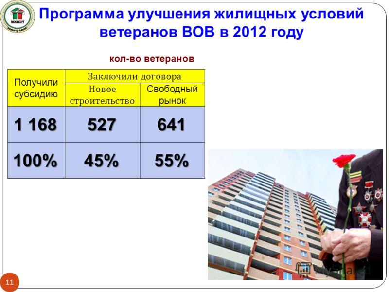 Получили субсидию Заключили договора Новое строительство Свободный рынок 1 168 527641 100%45%55% кол-во ветеранов Программа улучшения жилищных условий ветеранов ВОВ в 2012 году 11