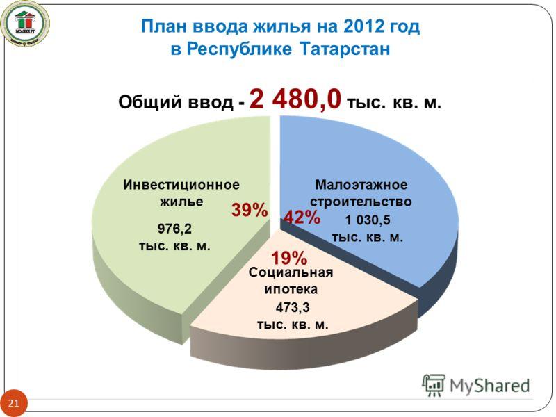 21 План ввода жилья на 2012 год в Республике Татарстан Общий ввод - 2 480,0 тыс. кв. м. Инвестиционное жилье Малоэтажное строительство Социальная ипотека 42% 39% 19% 1 030,5 тыс. кв. м. 976,2 тыс. кв. м. 473,3 тыс. кв. м.
