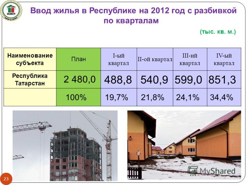 Ввод жилья в Республике на 2012 год с разбивкой по кварталам 23 Наименование субъекта План I-ый квартал II-ой квартал III-ий квартал IV-ый квартал Республика Татарстан 2 480,0 488,8540,9599,0851,3 100%19,7%21,8%24,1%34,4% (тыс. кв. м.)