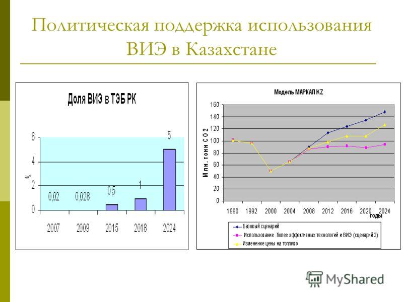 Политическая поддержка использования ВИЭ в Казахстане Обязательства по сокращению эмиссий парниковых газов (ратификация Киотского Протокола)