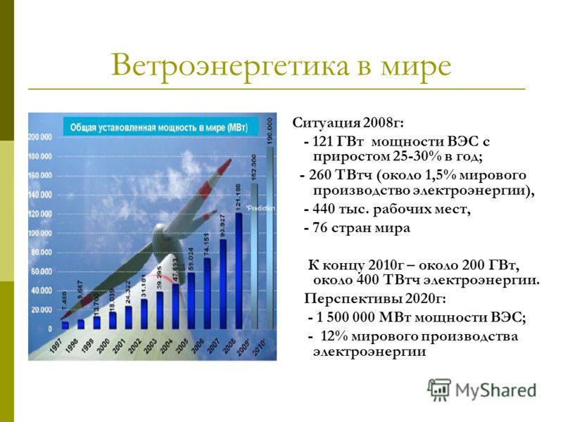 Ветроэнергетика в мире Ситуация 2008г: - 121 ГВт мощности ВЭС с приростом 25-30% в год; - 260 ТВтч (около 1,5% мирового производство электроэнергии), - 440 тыс. рабочих мест, - 76 стран мира К концу 2010г – около 200 ГВт, около 400 ТВтч электроэнерги