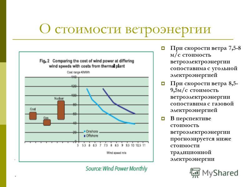 О стоимости ветроэнергии При скорости ветра 7,5-8 м/с стоимость ветроэлектроэнергии сопоставима с угольной электроэнергией При скорости ветра 8,5- 9,5м/с стоимость ветроэлектроэнергии сопоставима с газовой электроэнергией В перспективе стоимость ветр
