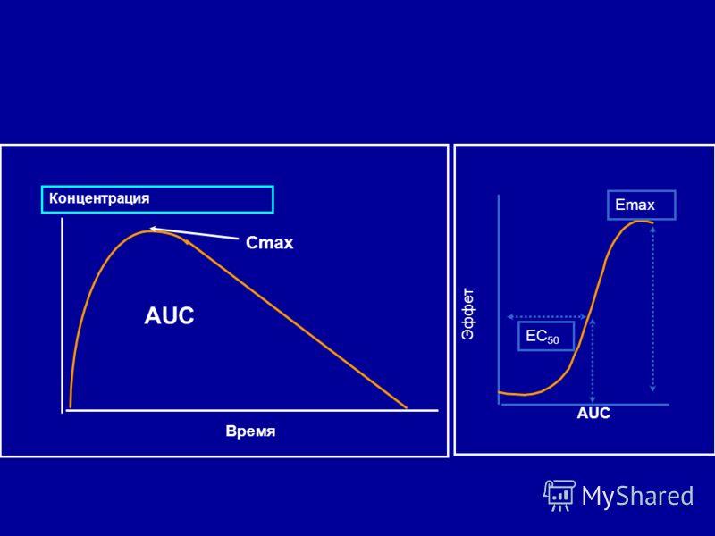 Эффет Сmax Время Концентрация AUC Emax EC 50 AUC