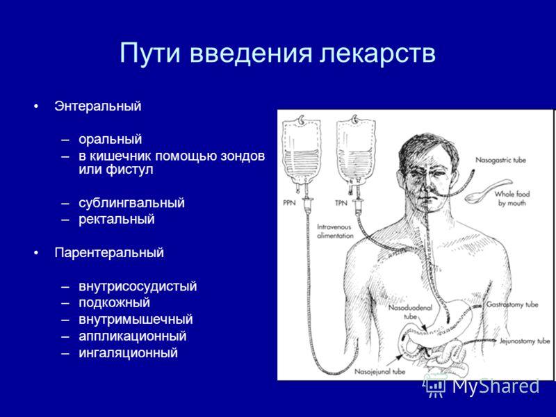 Пути введения лекарств Энтеральный –оральный –в кишечник помощью зондов или фистул –сублингвальный –ректальный Парентеральный –внутрисосудистый –подкожный –внутримышечный –аппликационный –ингаляционный