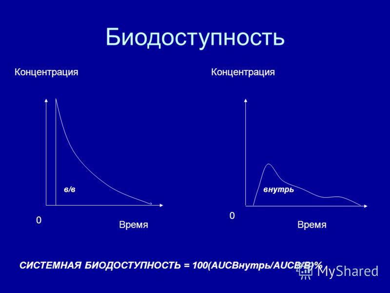 Концентрация в/ввнутрь Время 0 0 СИСТЕМНАЯ БИОДОСТУПНОСТЬ = 100(AUCВнутрь/AUCВ/В)% Биодоступность