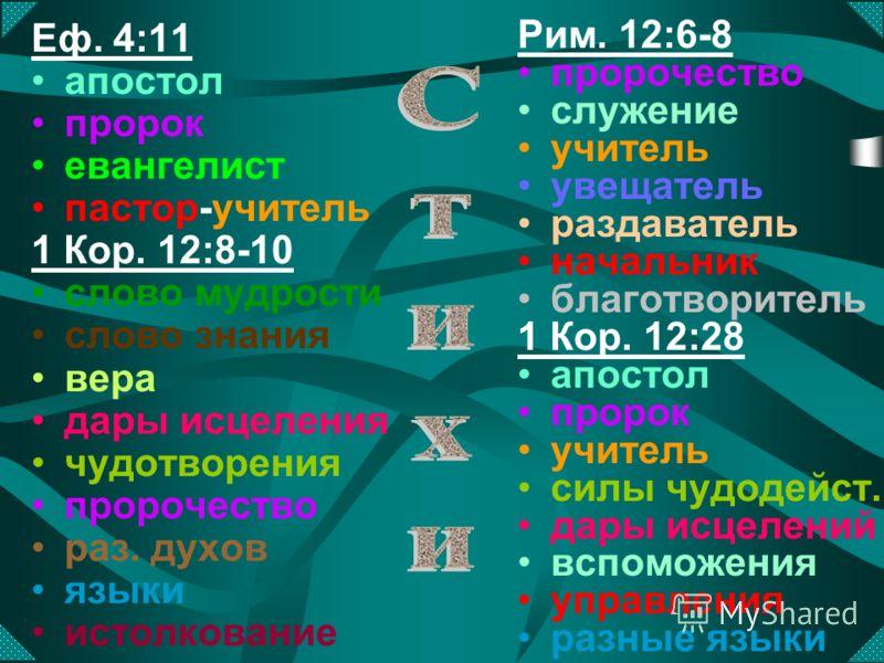 Еф. 4:11 апостол пророк евангелист пастор-учитель 1 Кор. 12:8-10 слово мудрости слово знания вера дары исцеления чудотворения пророчество раз. духов языки истолкование Рим. 12:6-8 пророчество служение учитель увещатель раздаватель начальник благотвор