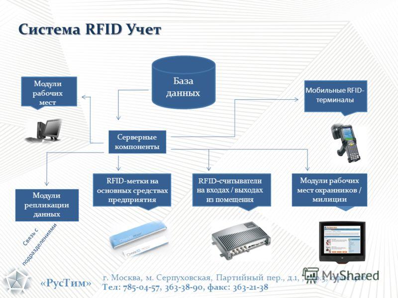 «РусТим» Модули рабочих мест Серверные компоненты База данных Мобильные RFID- терминалы Модули репликации данных RFID-метки на основных средствах предприятия RFID-считыватели на входах / выходах из помещения Модули рабочих мест охранников / милиции С