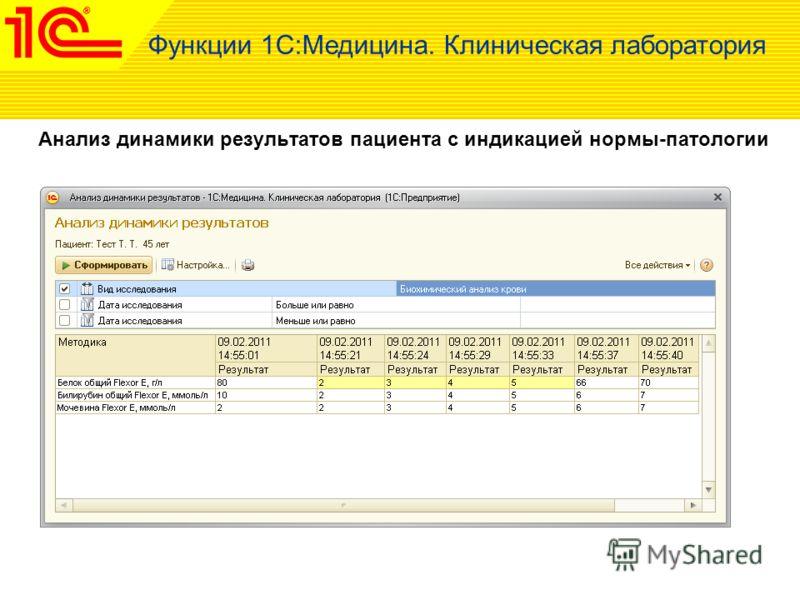 Анализ динамики результатов пациента с индикацией нормы-патологии