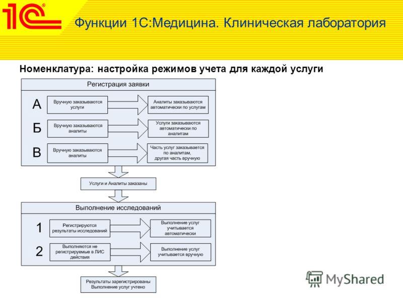 Функции 1С:Медицина. Клиническая лаборатория Номенклатура: настройка режимов учета для каждой услуги