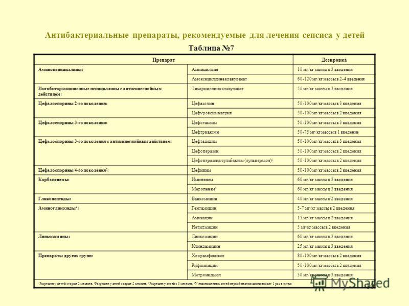 9 Программа эмпирической антибактериальной терапии сепсиса у детей Таблица 6 Характеристика сепсисаПрепараты выбораАльтернативные препараты Сепсис новорож- денных: РаннийАмпициллин + аминогликозидыЦефалоспорины 3-го поколения + аминогликозиды Поздний