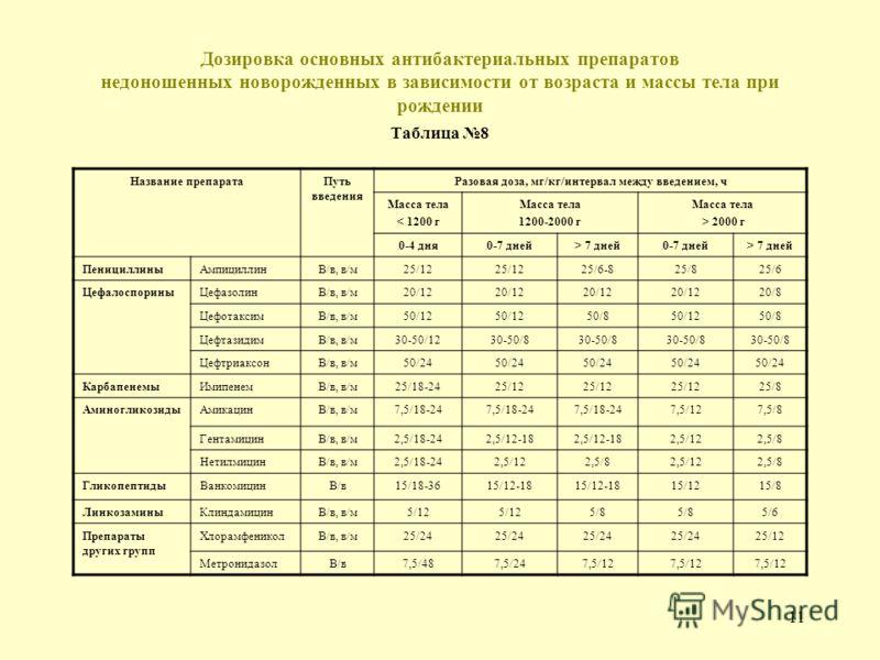 10 Антибактериальные препараты, рекомендуемые для лечения сепсиса у детей Таблица 7 ПрепаратДозировка Аминопенициллины:Ампициллин10 мг/кг массы в 3 введения Амоксициллина клавуланат60-120 мг/кг массы в 2-4 введения Ингибиторзащищенные пенициллины с а