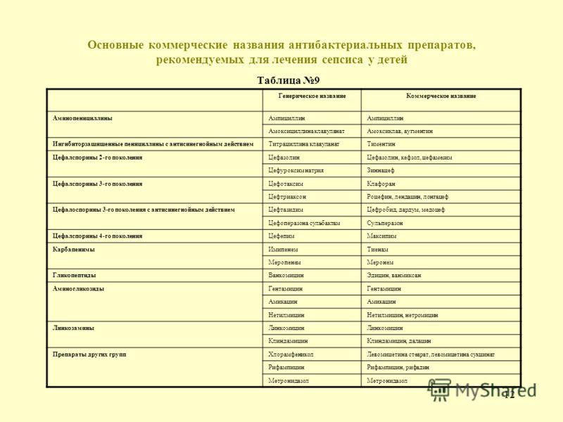 11 Дозировка основных антибактериальных препаратов недоношенных новорожденных в зависимости от возраста и массы тела при рождении Таблица 8 Название препаратаПуть введения Разовая доза, мг/кг/интервал между введением, ч Масса тела < 1200 г Масса тела