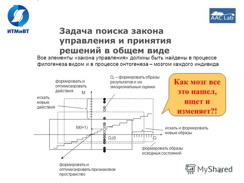 13 Задача поиска закона управления и принятия решений в общем виде Все элементы «закона управления» должны быть найдены в процессе филогенеза видом и в процессе онтогенеза – мозгом каждого индивида Ω M Ωi(t)Ωi(t) M(t+1) искать и формировать новые обр