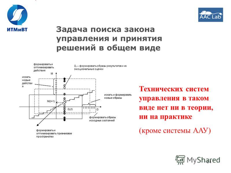 14 Задача поиска закона управления и принятия решений в общем виде Ω M Ωi(t)Ωi(t) M(t+1) искать и формировать новые образы искать новые действи я Ω r – формировать образы результатов и их эмоциональные оценки формировать образы исходных состояний фор