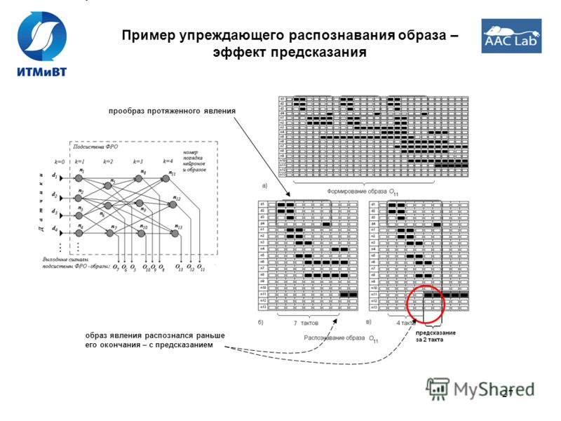 27 Пример упреждающего распознавания образа – эффект предсказания образ явления распознался раньше его окончания – с предсказанием прообраз протяженного явления