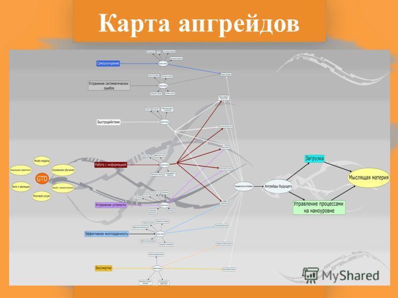 Карта апгрейдов