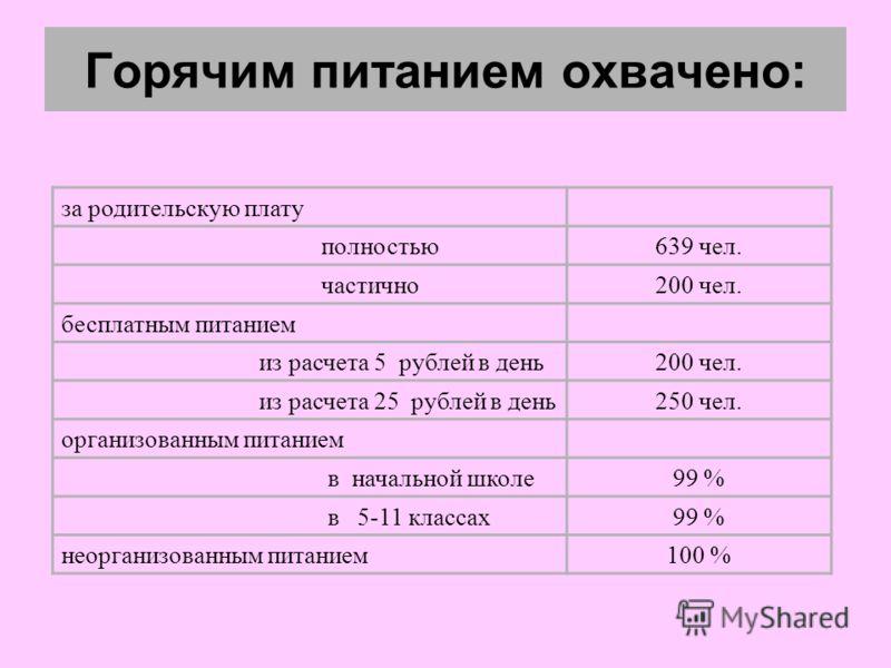 Горячим питанием охвачено: за родительскую плату полностью639 чел. частично200 чел. бесплатным питанием из расчета 5 рублей в день200 чел. из расчета 25 рублей в день250 чел. организованным питанием в начальной школе99 % в 5-11 классах99 % неорганизо