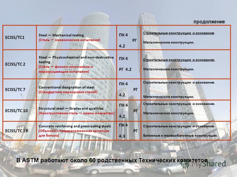 ECISS/TC1 Steel Mechanical testing (Сталь механические испытания) ПК 4 РГ 4.2 Строительные конструкции и основания. Металлические конструкции. ECISS/TC 2 Steel Physicochemical and non-destructive testing (Сталь физико-химические и неразрушающие испыт