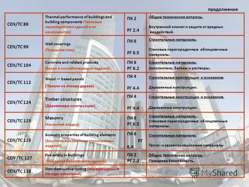 CEN/TC 89 Thermal performance of buildings and building components (Тепловые характеристики зданий и их компонентов) ПК 2 РГ 2.4 Общие технические вопросы. Внутренний климат и защита от вредных воздействий. CEN/TC 99 Wall coverings (Покрытия стен) ПК