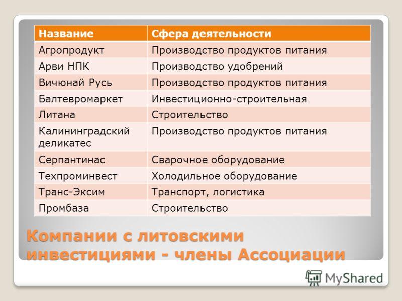 Компании с литовскими инвестициями - члены Ассоциации НазваниеСфера деятельности АгропродуктПроизводство продуктов питания Арви НПКПроизводство удобрений Вичюнай РусьПроизводство продуктов питания БалтевромаркетИнвестиционно-строительная ЛитанаСтроит