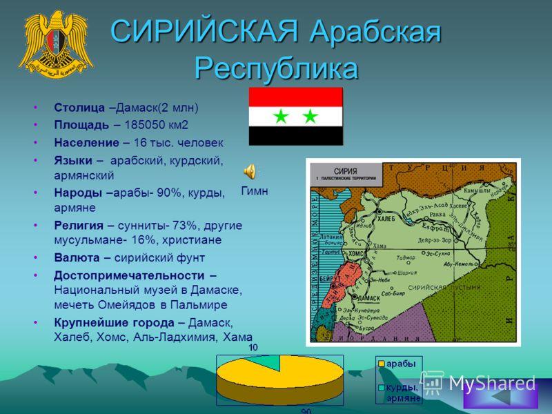 СИРИЙСКАЯ Арабская Республика Столица –Дамаск(2 млн) Площадь – 185050 км2 Население – 16 тыс. человек Языки – арабский, курдский, армянский Народы –арабы- 90%, курды, армяне Религия – сунниты- 73%, другие мусульмане- 16%, христиане Валюта – сирийский