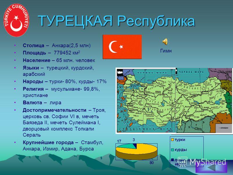 ТУРЕЦКАЯ Республика Столица – Анкара(2,5 млн) Площадь – 779452 км 2 Население – 65 млн. человек Языки – турецкий, курдский, арабский Народы – турки- 80%, курды- 17% Религия – мусульмане- 99,8%, христиане Валюта – лира Достопримечательности – Троя, це