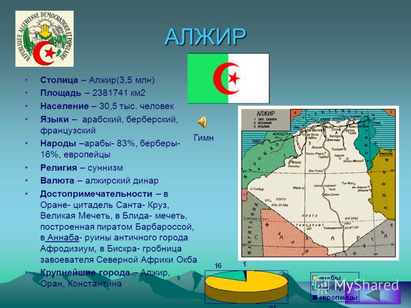 АЛЖИР Столица – Алжир(3,5 млн) Площадь – 2381741 км2 Население – 30,5 тыс. человек Языки – арабский, берберский, французский Народы –арабы- 83%, берберы- 16%, европейцы Религия – суннизм Валюта – алжирский динар Достопримечательности – в Оране- цитад