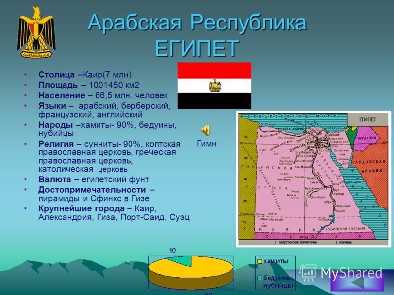 Арабская Республика ЕГИПЕТ Столица –Каир(7 млн) Площадь – 1001450 км2 Население – 66,5 млн. человек Языки – арабский, берберский, французский, английский Народы –хамиты- 90%, бедуины, нубийцы Религия – сунниты- 90%, коптская православная церковь, гре