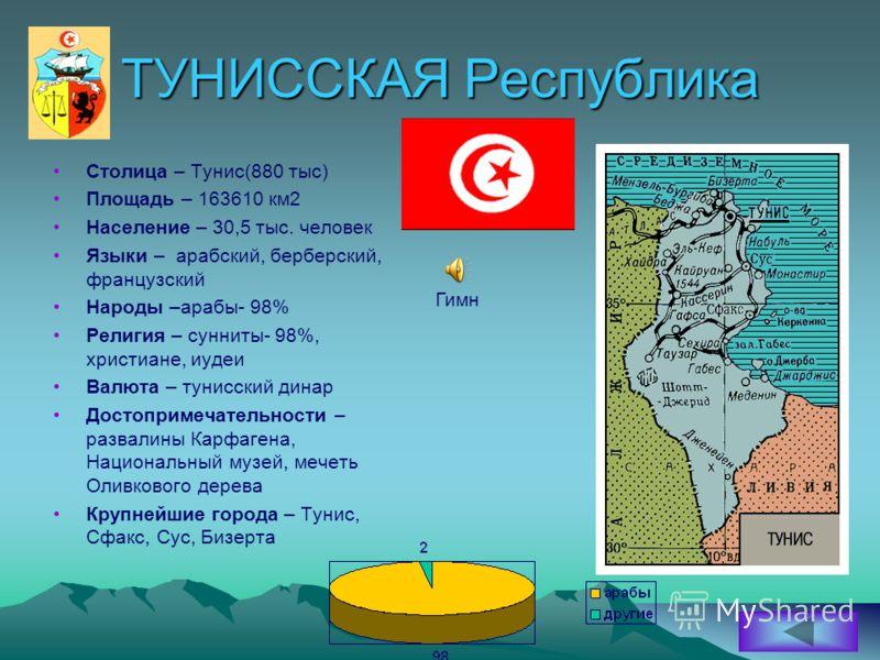 ТУНИССКАЯ Республика Столица – Тунис(880 тыс) Площадь – 163610 км2 Население – 30,5 тыс. человек Языки – арабский, берберский, французский Народы –арабы- 98% Религия – сунниты- 98%, христиане, иудеи Валюта – тунисский динар Достопримечательности – ра