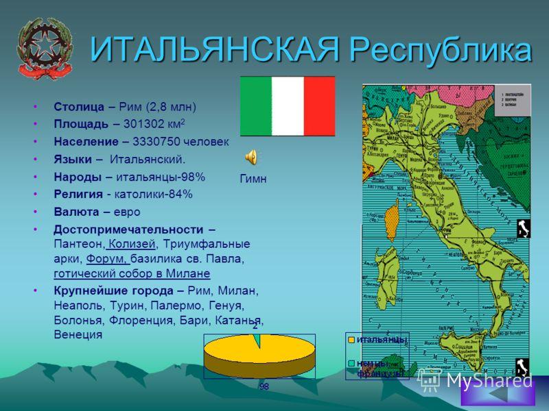 ИТАЛЬЯНСКАЯ Республика Столица – Рим (2,8 млн) Площадь – 301302 км 2 Население – 3330750 человек Языки – Итальянский. Народы – итальянцы-98% Религия - католики-84% Валюта – евро Достопримечательности – Пантеон, Колизей, Триумфальные арки, Форум, бази