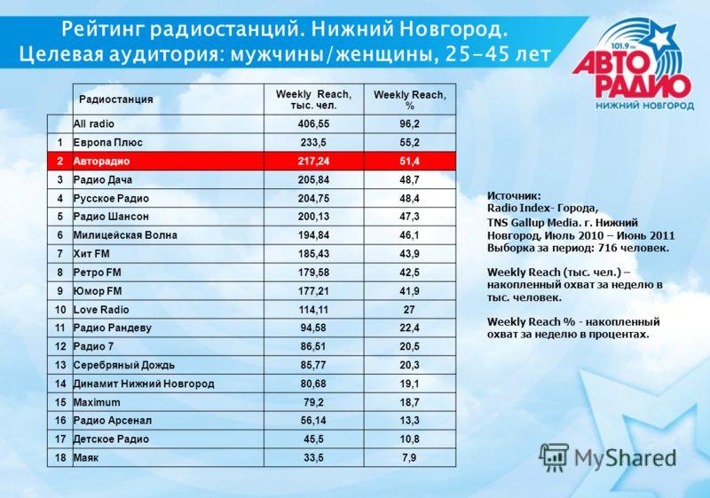 Рейтинг радиостанций. Нижний Новгород. Целевая аудитория: мужчины/женщины, 25-45 лет Радиостанция Weekly Reach, тыс. чел. Weekly Reach, % All radio406,5596,2 1Европа Плюс233,555,2 2Авторадио217,2451,4 3Радио Дача205,8448,7 4Русское Радио204,7548,4 5Р