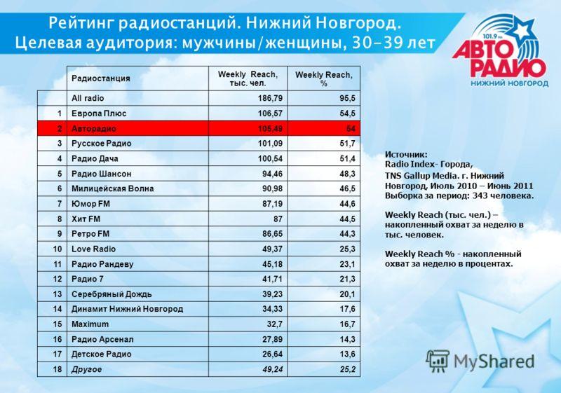 Рейтинг радиостанций. Нижний Новгород. Целевая аудитория: мужчины/женщины, 30-39 лет Радиостанция Weekly Reach, тыс. чел. Weekly Reach, % All radio186,7995,5 1Европа Плюс106,5754,5 2Авторадио105,4954 3Русское Радио101,0951,7 4Радио Дача100,5451,4 5Ра