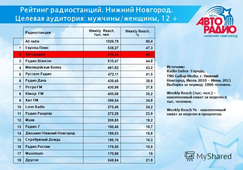 Аудитория радиостанций в Москве и России