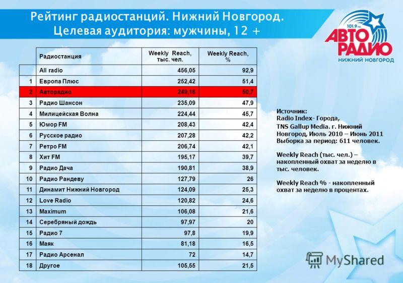 Рейтинг радиостанций. Нижний Новгород. Целевая аудитория: мужчины, 12 + Радиостанция Weekly Reach, тыс. чел. Weekly Reach, % All radio456,0592,9 1Европа Плюс252,4251,4 2Авторадио249,1650,7 3Радио Шансон235,0947,9 4Милицейская Волна224,4445,7 5Юмор FM