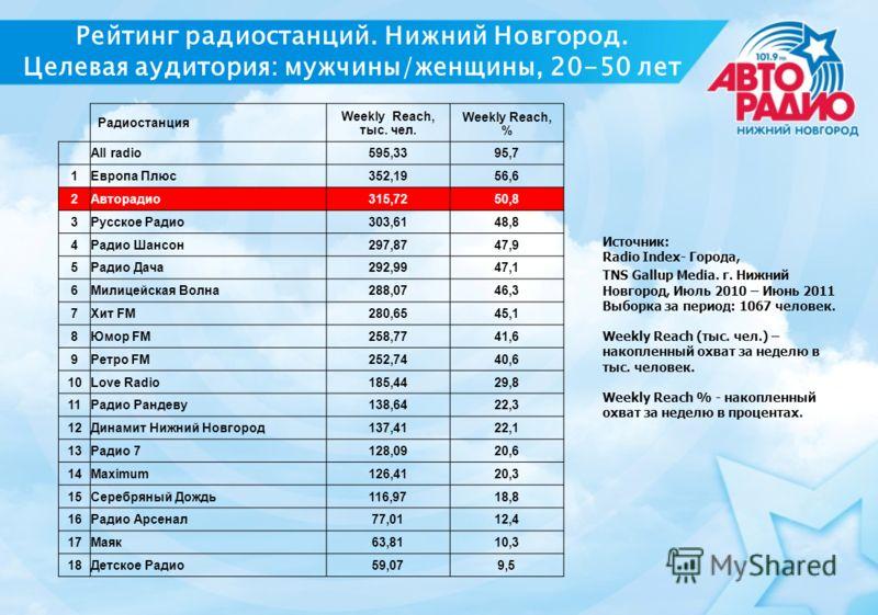 Рейтинг радиостанций. Нижний Новгород. Целевая аудитория: мужчины/женщины, 20-50 лет Радиостанция Weekly Reach, тыс. чел. Weekly Reach, % All radio595,3395,7 1Европа Плюс352,1956,6 2Авторадио315,7250,8 3Русское Радио303,6148,8 4Радио Шансон297,8747,9