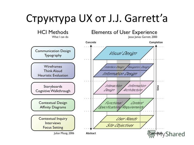 Структура UX от J.J. Garretta