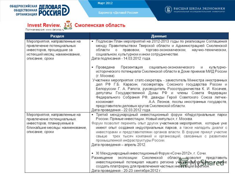 Ноябрь 2011 Барометр «Деловой России» РазделДанные Мероприятия, направленные на привлечение потенциальных инвесторов, прошедшие за истекший месяц: наименование, описание, сроки Подписан План мероприятий на 2012-2013 годы по реализации Соглашения межд