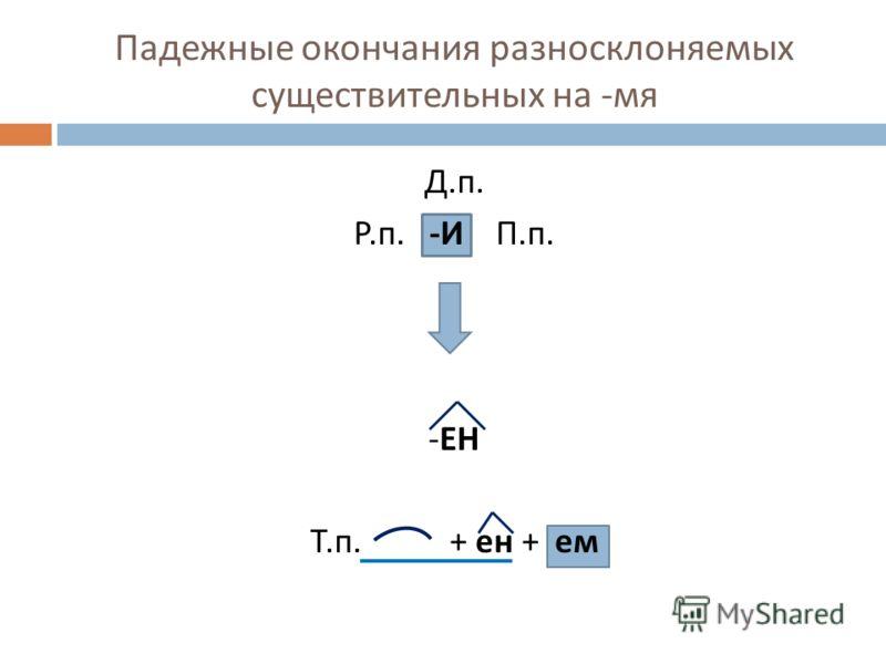 Падежные окончания разносклоняемых существительных на - мя Д. п. Р. п. - И П. п. - ЕН Т. п. + ен + ем