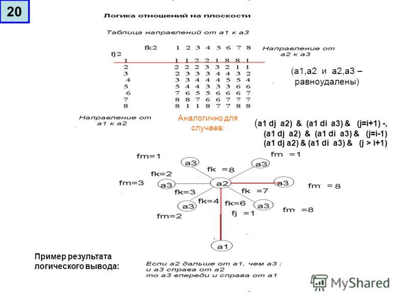 (а1,а2 и а2,а3 – равноудалены) ( а1 dj а2) & (а1 di а3) & (j=i+1) -, (а1 dj а2) & (а1 di а3) & (j=i-1) (а1 dj а2) & (а1 di а3) & (j > i+1) Аналогично для случаев: Пример результата логического вывода: 20