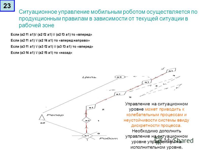 Ситуационное управление мобильным роботом осуществляется по продукционным правилам в зависимости от текущей ситуации в рабочей зоне Если (а2 f1 a1)\/ (а2 f2 a1) \/ (а2 f3 a1) то «вперед» Если (а2 f1 a1) \/ (а2 f4 a1) то «вперед направо» Если (а3 f1 a