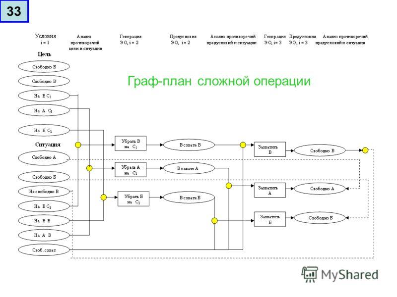 Граф-план сложной операции 33
