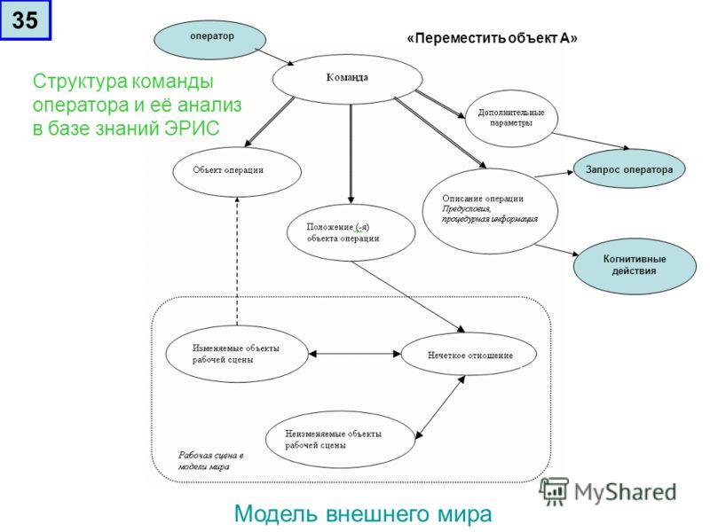 Структура команды оператора и её анализ в базе знаний ЭРИС 35 «Переместить объект А» Модель внешнего мира Запрос оператора Когнитивные действия оператор
