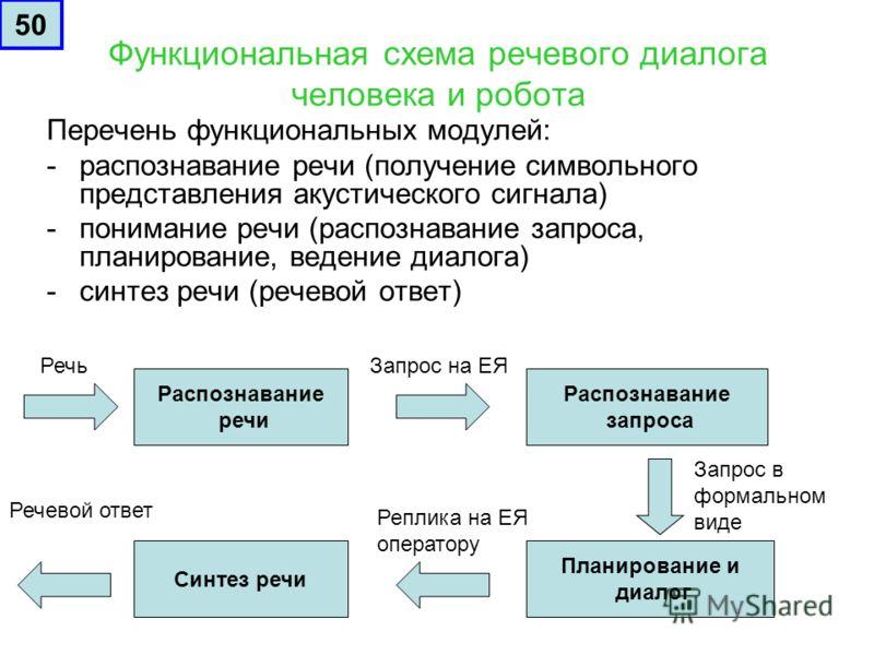 Функциональная схема речевого диалога человека и робота Перечень функциональных модулей: -распознавание речи (получение символьного представления акустического сигнала) -понимание речи (распознавание запроса, планирование, ведение диалога) -синтез ре