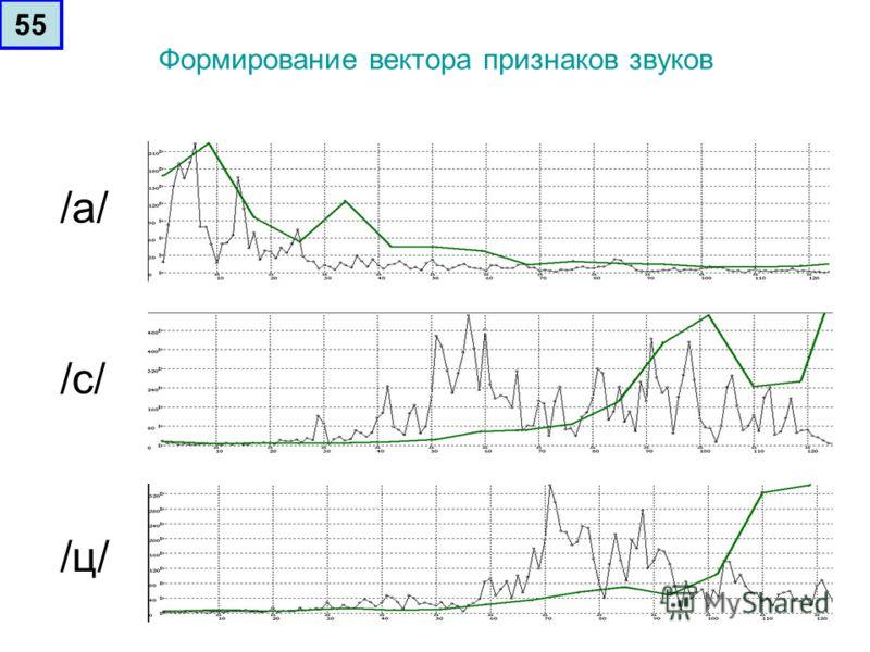 Формирование вектора признаков звуков /а//а/ /c/ /ц//ц/ 55