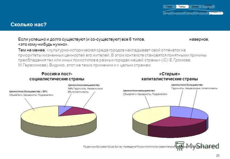 25 Россия и пост- социалистические страны Сколько нас? Ценностное большинство – 80% Обыватели, Карьеристы, Подражатели Ценностное меньшинство 14% Гедонисты, Независимые 6% Интеллигенты Ценностное меньшинство Обыватели, Карьеристы, Подражатели Ценност