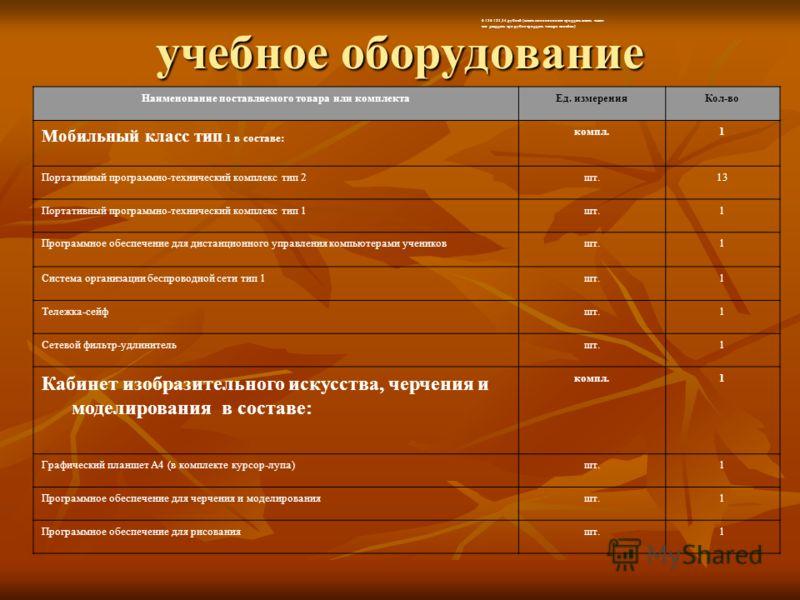 учебное оборудование 6 136 123,34 рублей (шесть миллионов сто тридцать шесть тысяч сто двадцать три рубля тридцать четыре копейки) Наименование поставляемого товара или комплектаЕд. измеренияКол-во Мобильный класс тип 1 в составе: компл.1 Портативный