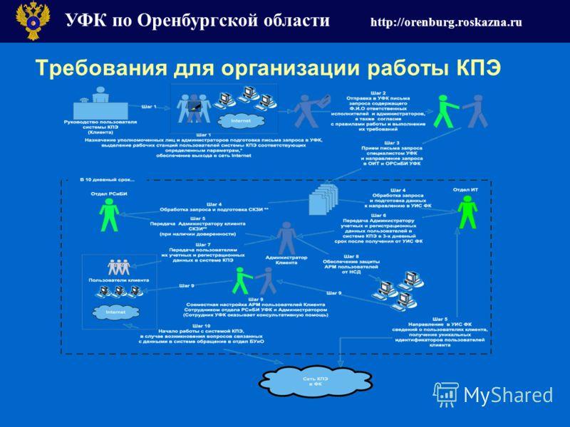 Требования для организации работы КПЭ УФК по Оренбургской области http://orenburg.roskazna.ru