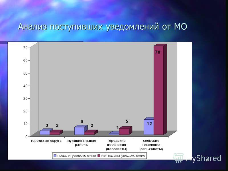 5 Статистика по уведомлениям, поступившим от муниципальных образований Республики Хакасия по состоянию на 15.12.2009г.