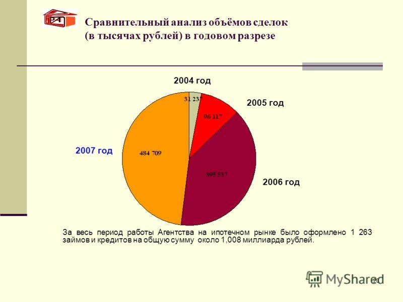 20 Сравнительный анализ объёмов сделок (в тысячах рублей) в годовом разрезе 2005 год 2006 год 2007 год 2004 год За весь период работы Агентства на ипотечном рынке было оформлено 1 263 займов и кредитов на общую сумму около 1,008 миллиарда рублей.